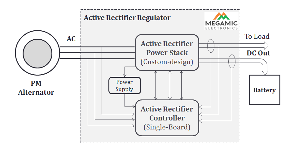 Active Rectifier Regulator for Permanent Magnet Alternators