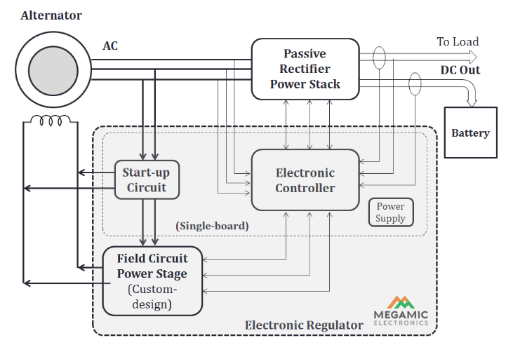 Electronic Regulator for Alternators with Field winding